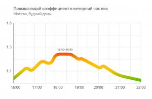 такси Такси в Москве: как сэкономить на поездке?                                  300x195