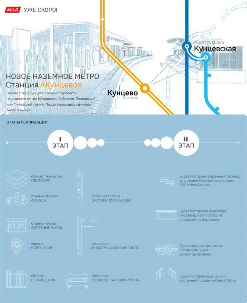Станцию МЦД-1 Кунцево интегрируют теплым переходом с новой станцией БКЛ «Можайская» Станцию МЦД-1 Кунцево интегрируют теплым переходом с новой станцией БКЛ «Можайская» image002 834x1024